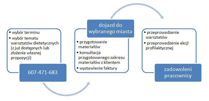 Warsztaty dietetyczne - proces zamówienia